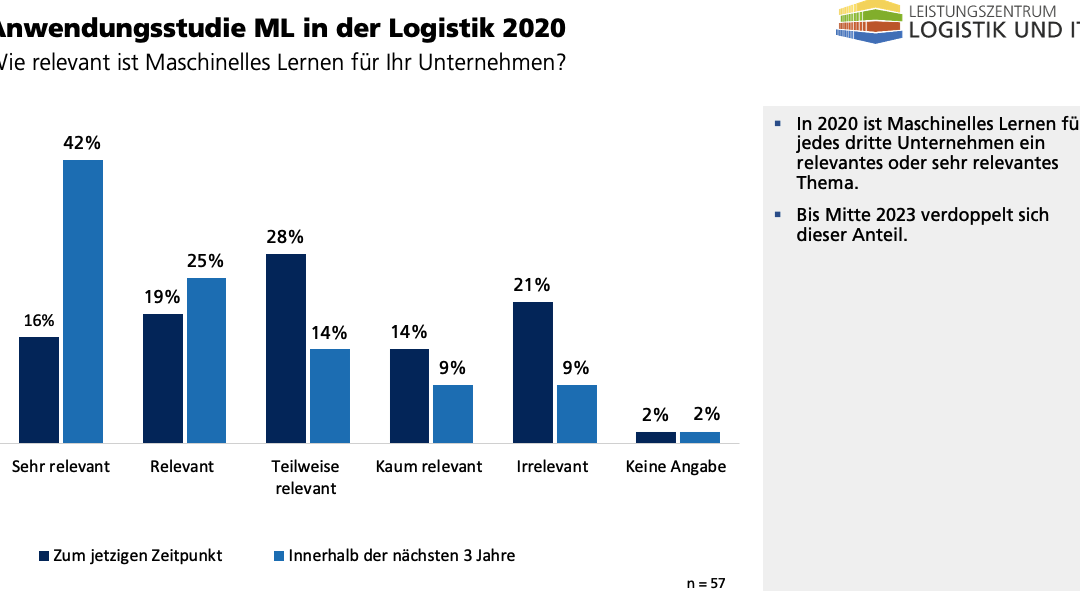 User study Machine Learning in Logistics 2020 – In the future a high potential for ML in practice